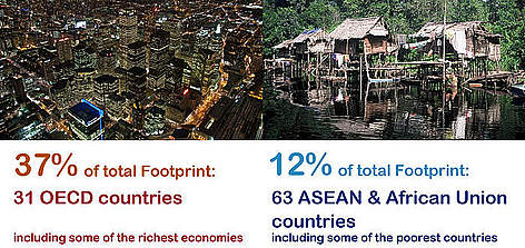 Footprint Rich Vs Poor WWF India - Is india a poor country